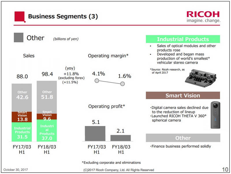 Ricoh-latest-financial-results