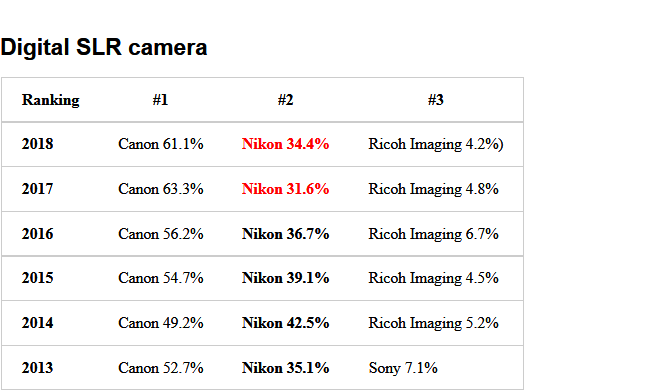 Screenshot-2018-1-16 The 2018 BCN camera rankings are out (Nikon sales in Japan cameras up, lenses down) Nikon Rumors