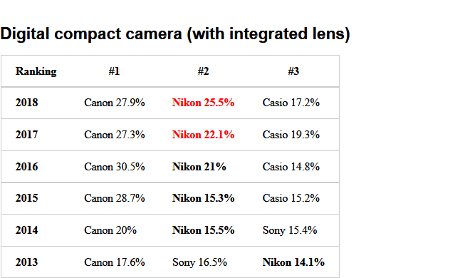 Screenshot-2018-1-16 The 2018 BCN camera rankings are out (Nikon sales in Japan cameras up, lenses down) Nikon Rumors2