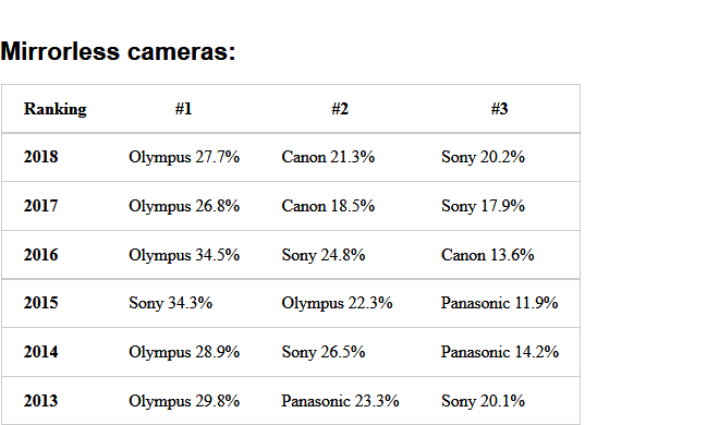 Screenshot-2018-1-16 The 2018 BCN camera rankings are out (Nikon sales in Japan cameras up, lenses down) Nikon Rumors4
