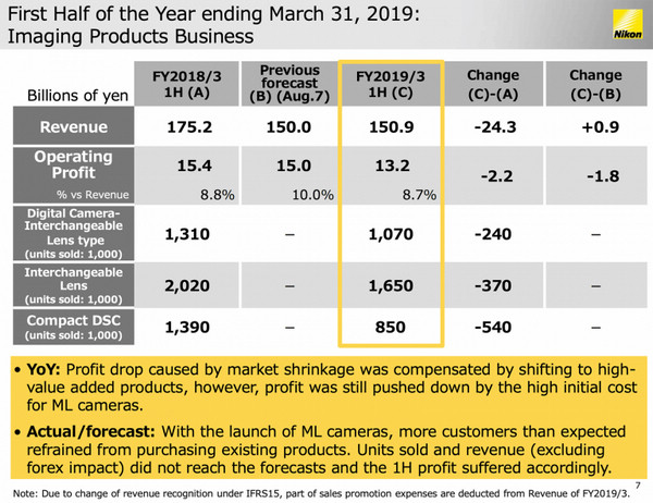 First-half-of-the-year-ending-March-31-2019-for-Imaging-Products-Business-768x591