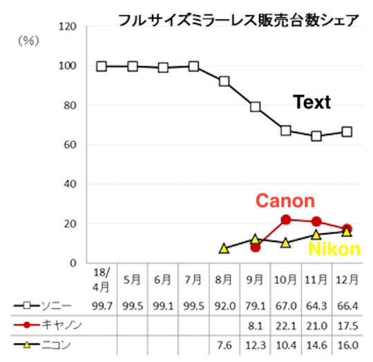 December-full-frame-mirrorless-camera-market-share-in-Japan