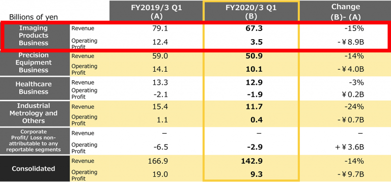 Nikon-1st-quarter-FY2020-financial-results-2-768x358