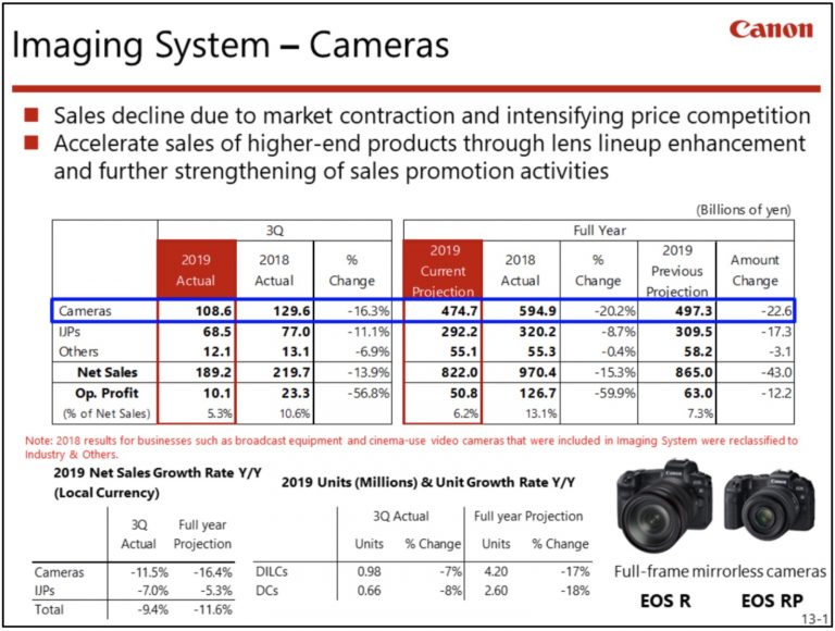 Canon-Q3-2019-financial-results-for-Imaging-business2-768x580