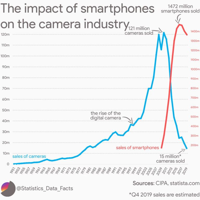 The-impact-of-smartphones-on-the-camera-industry-graph-768x768