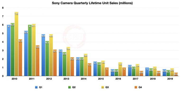 Sony-all-time-low-Alpha-camera-sales-2-768x385