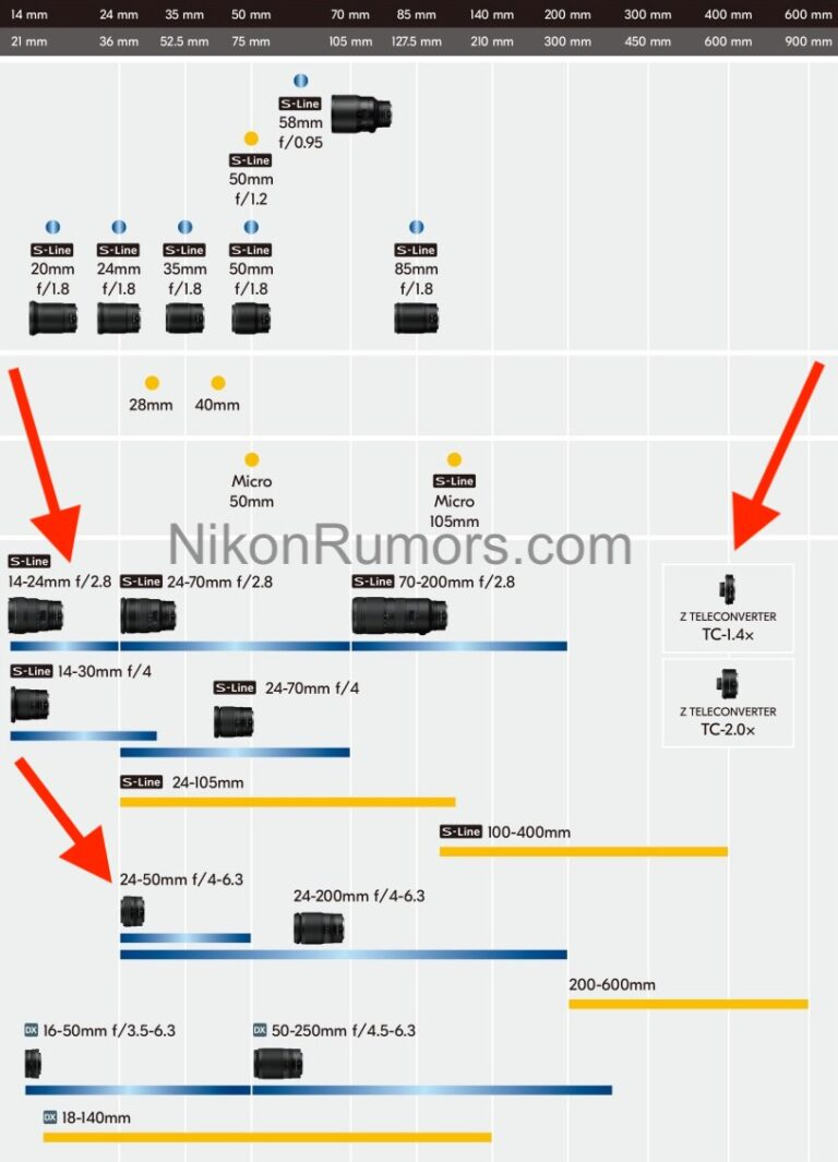 Nikon-Nikkor-Z-lens-roadmap-July-21-2020-768x1065